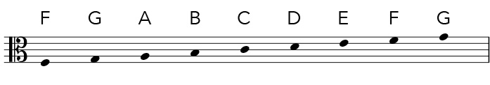 Alto clef notes in the staff