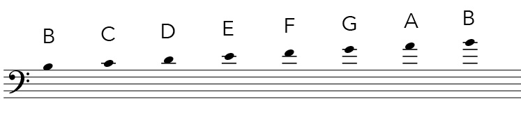 Bass clef notes above the staff