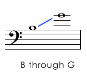 Bass Clef Pitches Above the Staff