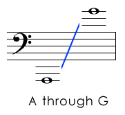 All Bass Clef Pitches