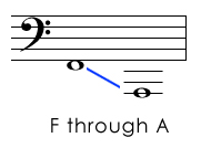 Bass Clef Pitches Below the Staff