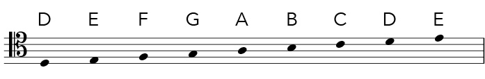 Tenor clef notes in the staff