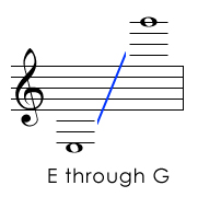 All Treble Clef Pitches
