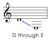 Treble Clef Pitches Below the Staff